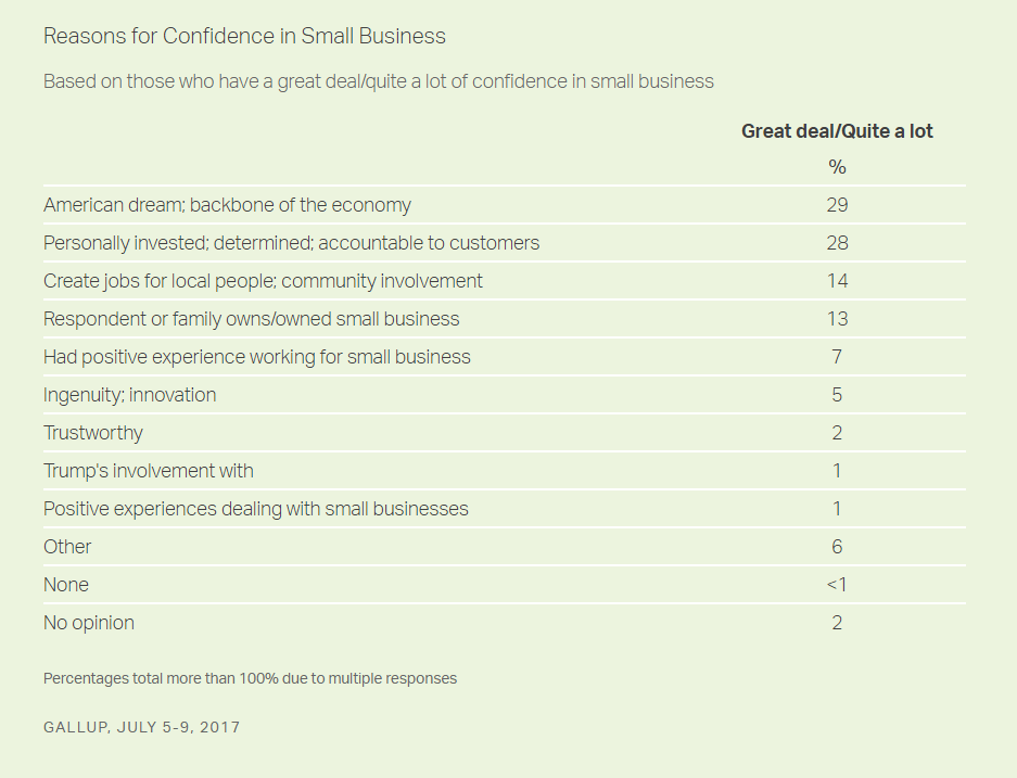 Gallup: Reasons for Confidence in Small Businesses