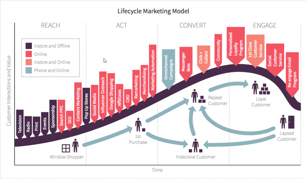 Lifecycle Marketing Example